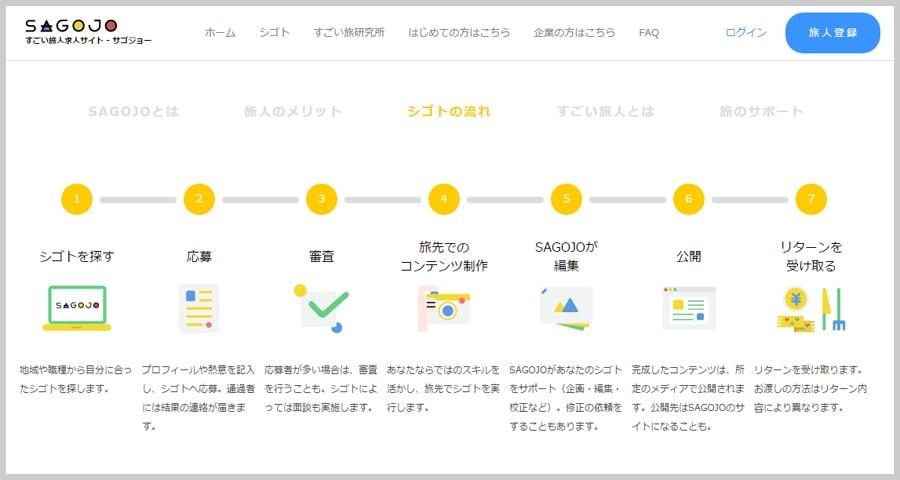 Sagojoの登録の流れ